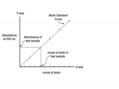 A std curve is produced using kit provided material standards. Testing sample is mixed with kit reagents and an absorbance value is taken at 535nm. This value is then compared to the standard curve to determine nmols of biotin present in the sample.