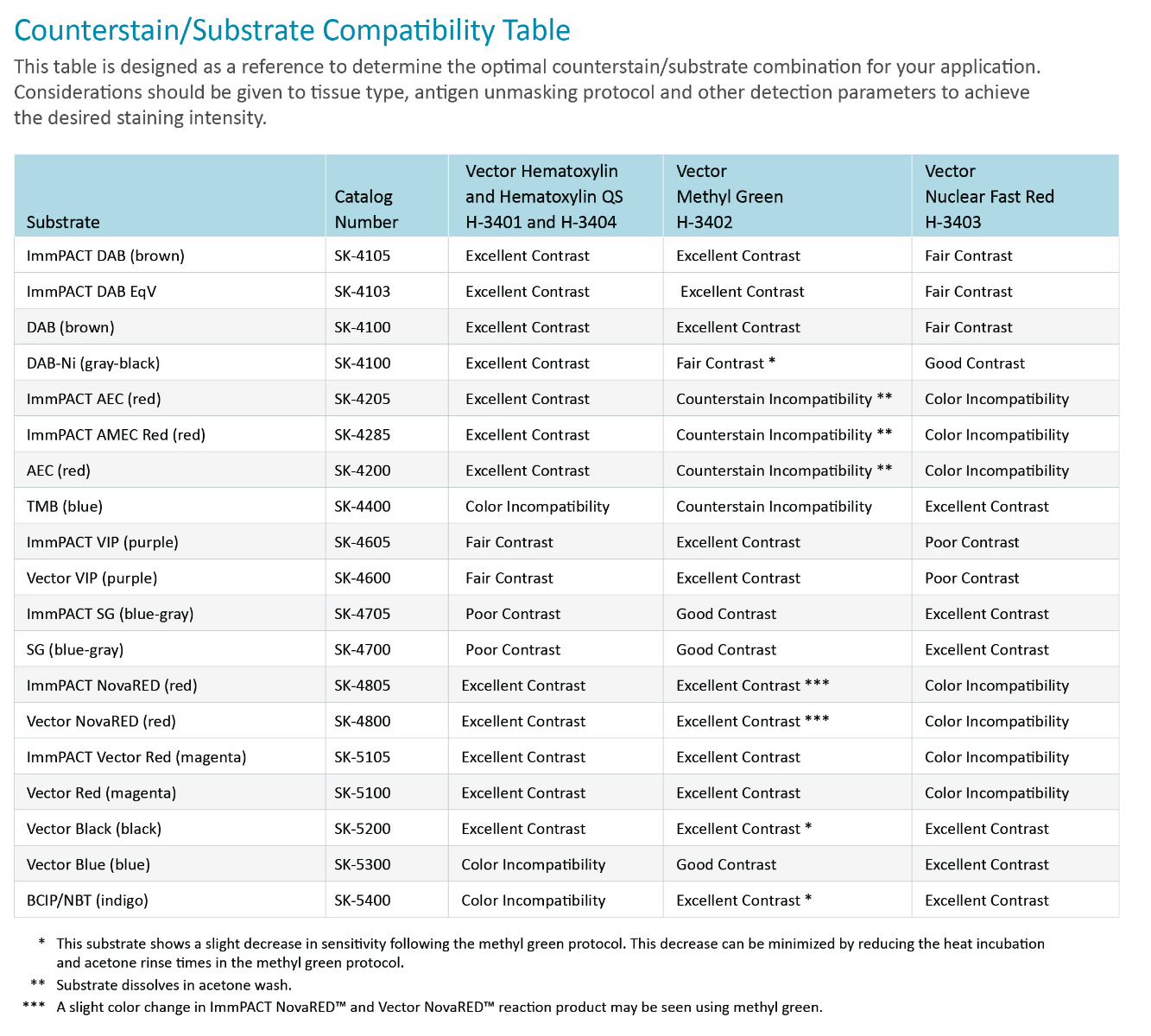 IHC counterstain / substrate compatibility table