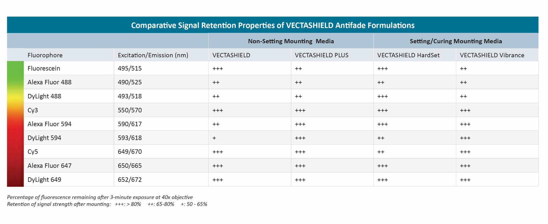 VECTASHIELD Fluorophore Signal Table Comparison