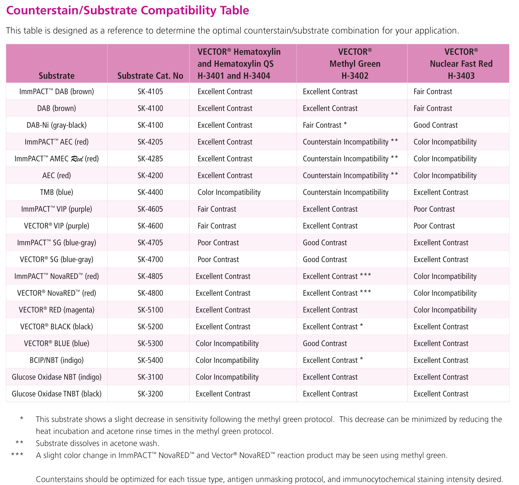 Counterstain Compatibility
